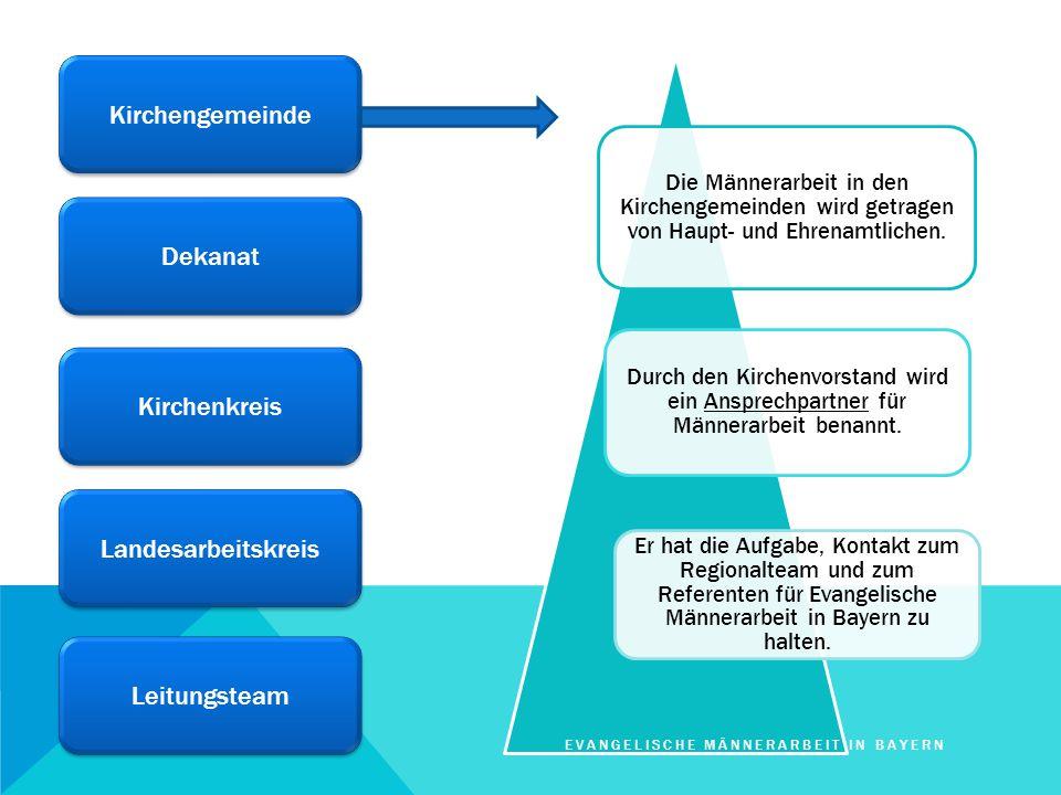 Kirchengemeinde Dekanat Kirchenkreis Landesarbeitskreis Leitungsteam