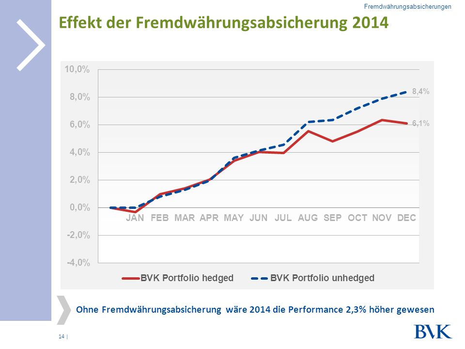 Effekt der Fremdwährungsabsicherung 2014