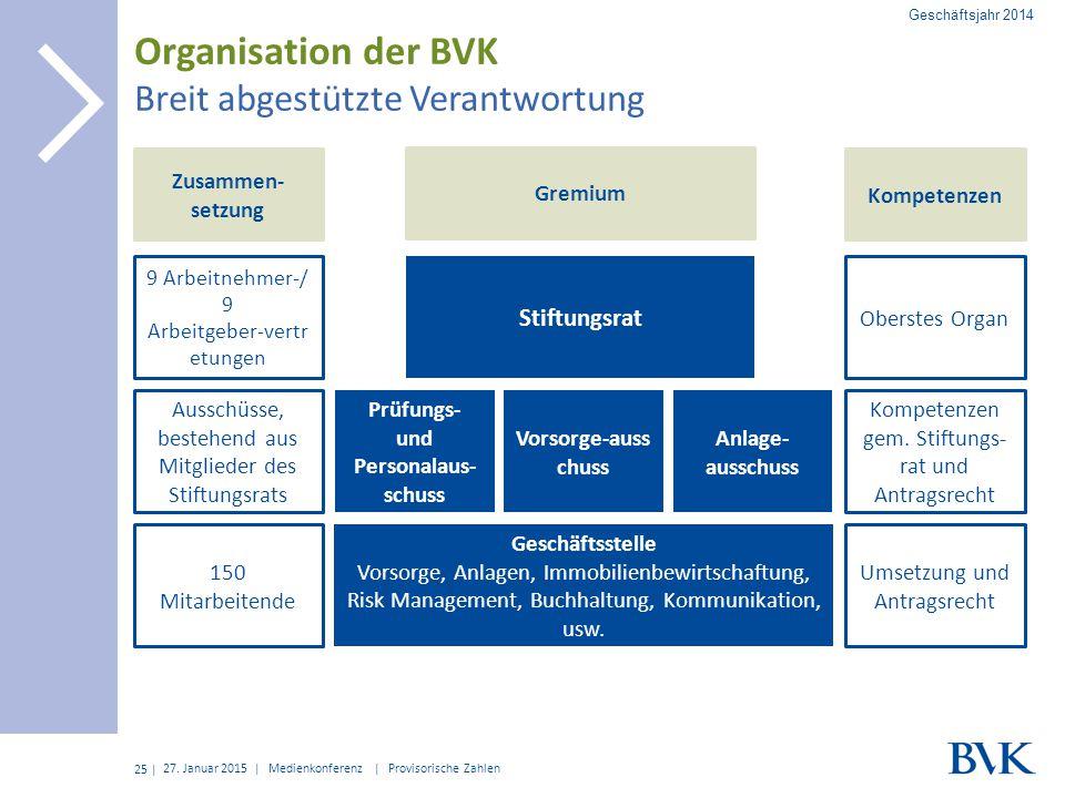 Organisation der BVK Breit abgestützte Verantwortung