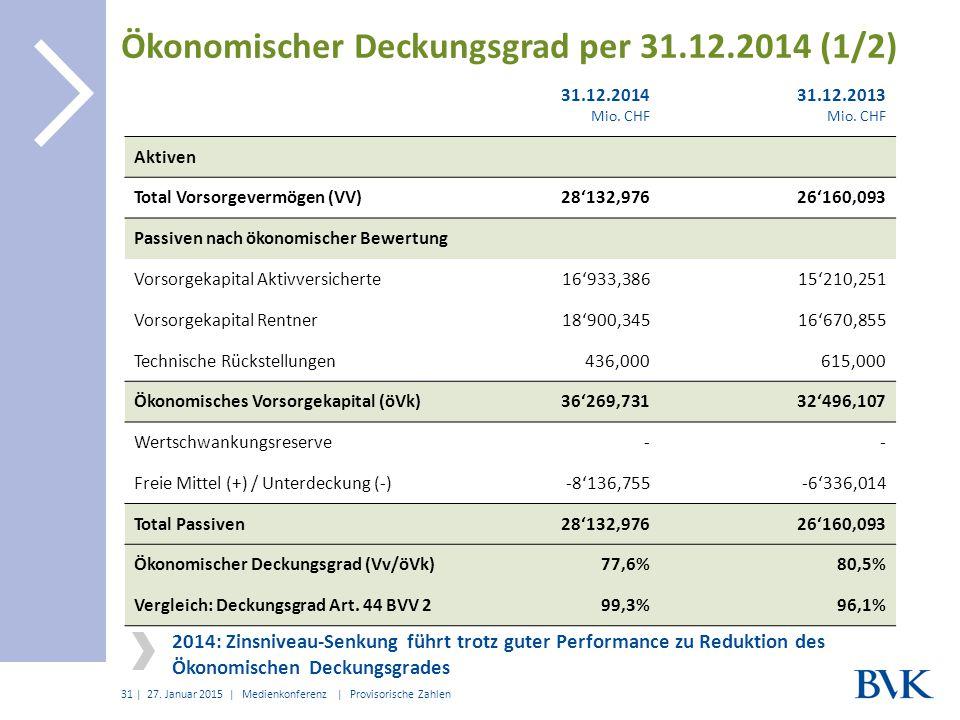 Ökonomischer Deckungsgrad per 31.12.2014 (1/2)