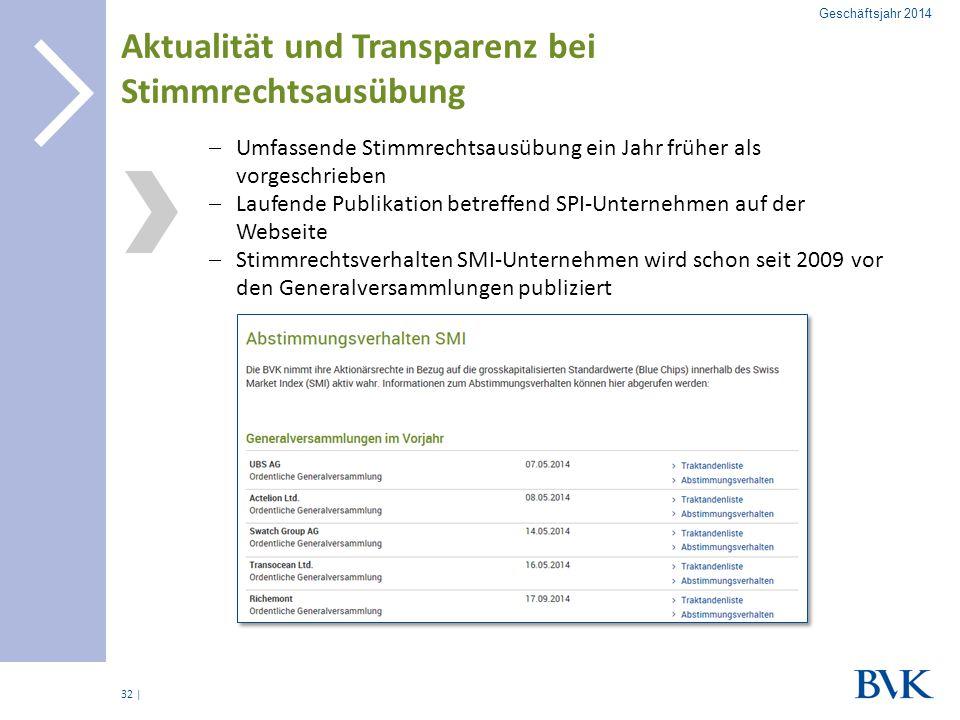 Aktualität und Transparenz bei Stimmrechtsausübung