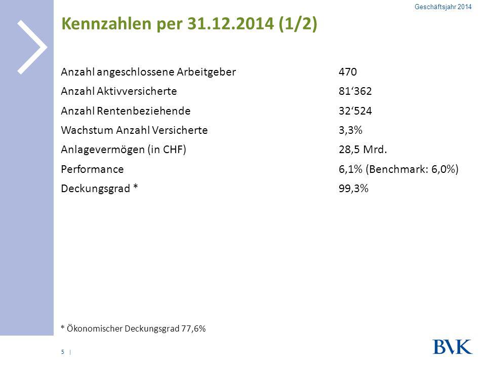 Kennzahlen per 31.12.2014 (1/2) Anzahl angeschlossene Arbeitgeber 470