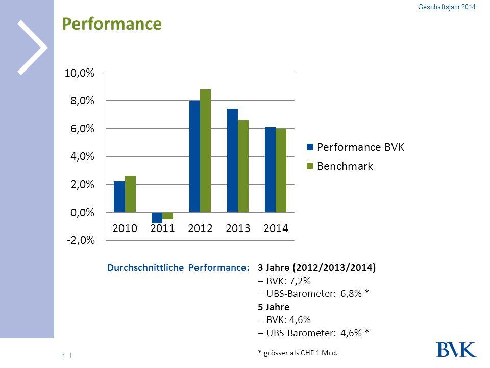 Performance Durchschnittliche Performance: 3 Jahre (2012/2013/2014)