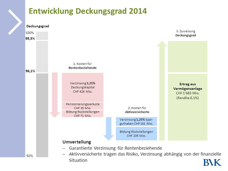 Entwicklung Deckungsgrad 2014