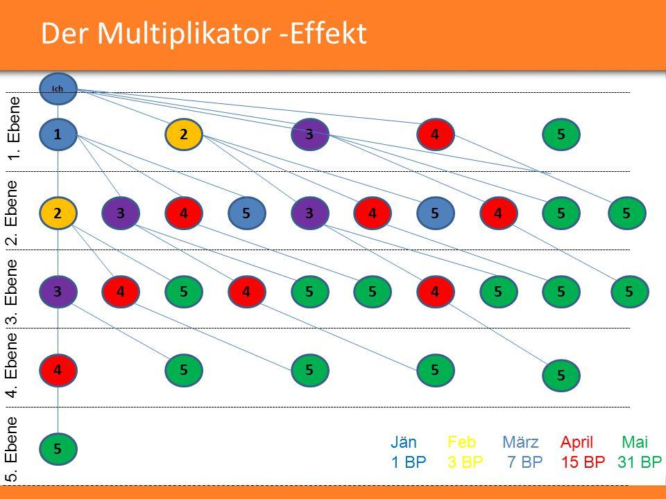 Der Multiplikator -Effekt