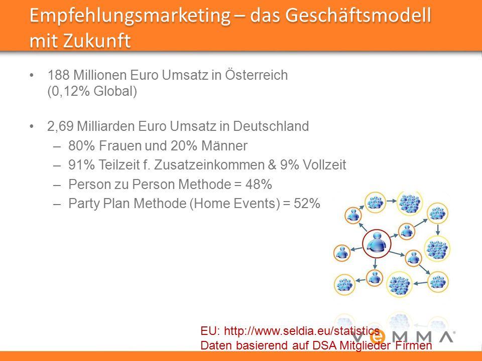 Empfehlungsmarketing – das Geschäftsmodell mit Zukunft