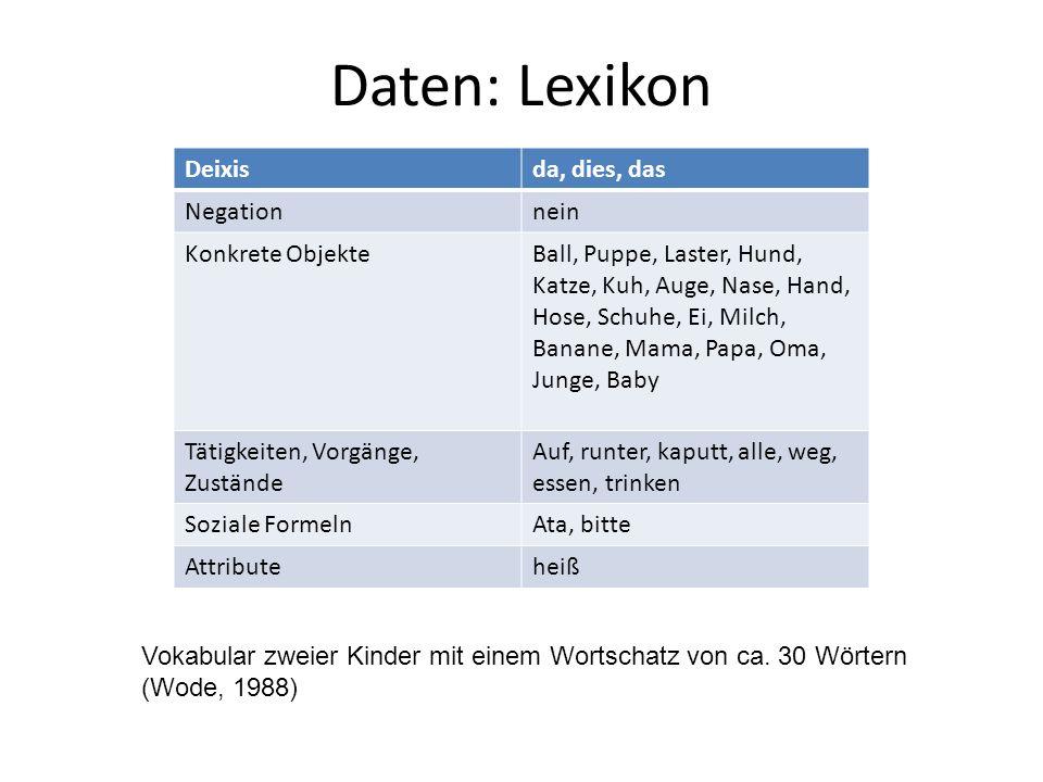 Daten: Lexikon Deixis da, dies, das Negation nein Konkrete Objekte