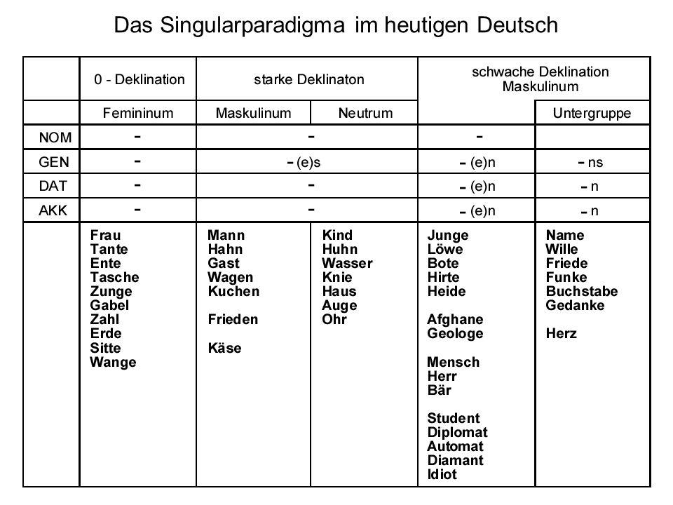 Das Singularparadigma im heutigen Deutsch
