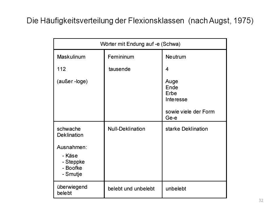 Die Häufigkeitsverteilung der Flexionsklassen (nach Augst, 1975)