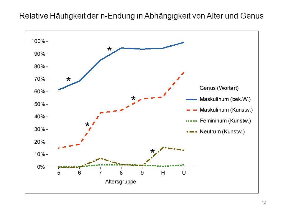 Relative Häufigkeit der n-Endung in Abhängigkeit von Alter und Genus