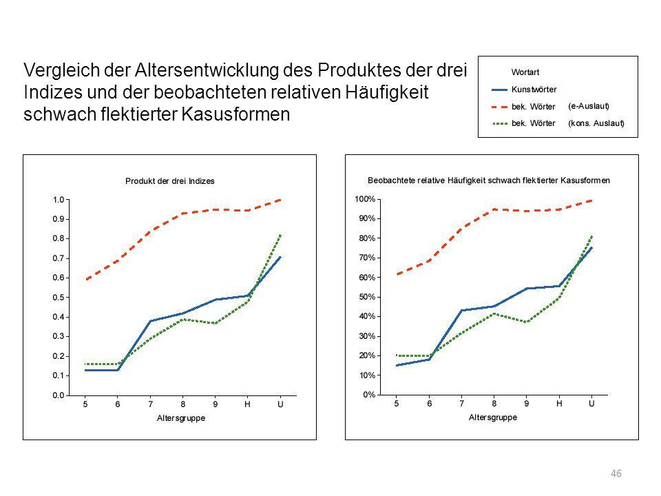 Vergleich der Altersentwicklung des Produktes der drei Indizes und der beobachteten relativen Häufigkeit schwach flektierter Kasusformen