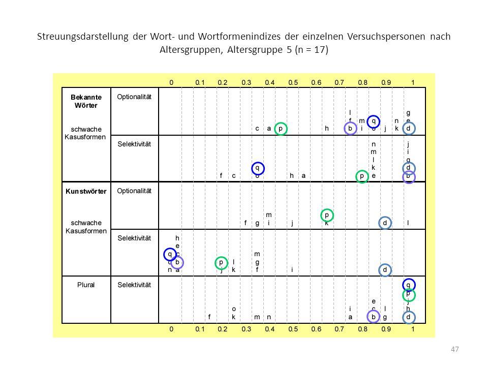 Streuungsdarstellung der Wort- und Wortformenindizes der einzelnen Versuchspersonen nach Altersgruppen, Altersgruppe 5 (n = 17)