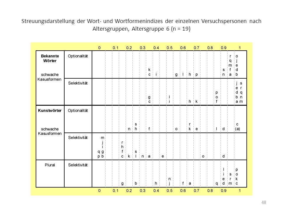 Streuungsdarstellung der Wort- und Wortformenindizes der einzelnen Versuchspersonen nach Altersgruppen, Altersgruppe 6 (n = 19)
