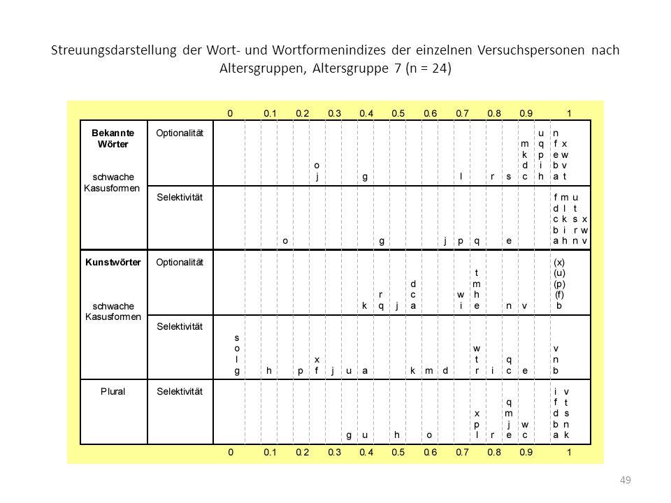 Streuungsdarstellung der Wort- und Wortformenindizes der einzelnen Versuchspersonen nach Altersgruppen, Altersgruppe 7 (n = 24)