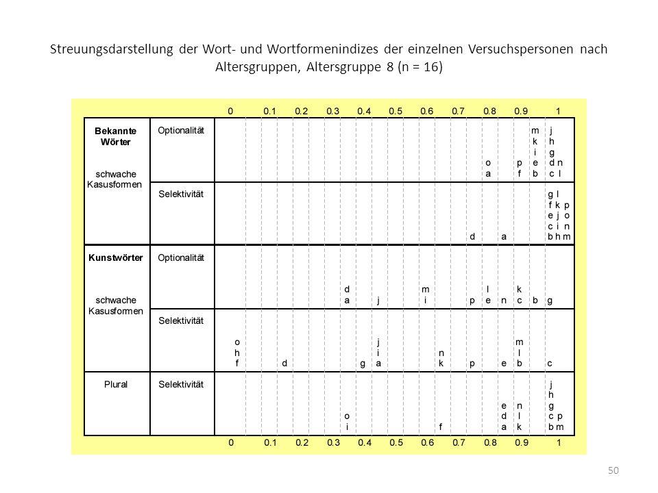 Streuungsdarstellung der Wort- und Wortformenindizes der einzelnen Versuchspersonen nach Altersgruppen, Altersgruppe 8 (n = 16)
