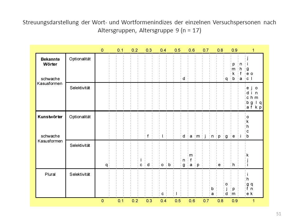 Streuungsdarstellung der Wort- und Wortformenindizes der einzelnen Versuchspersonen nach Altersgruppen, Altersgruppe 9 (n = 17)