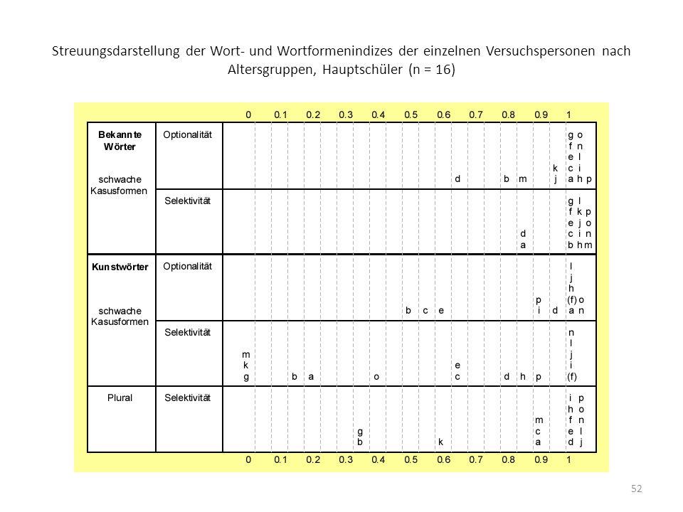 Streuungsdarstellung der Wort- und Wortformenindizes der einzelnen Versuchspersonen nach Altersgruppen, Hauptschüler (n = 16)