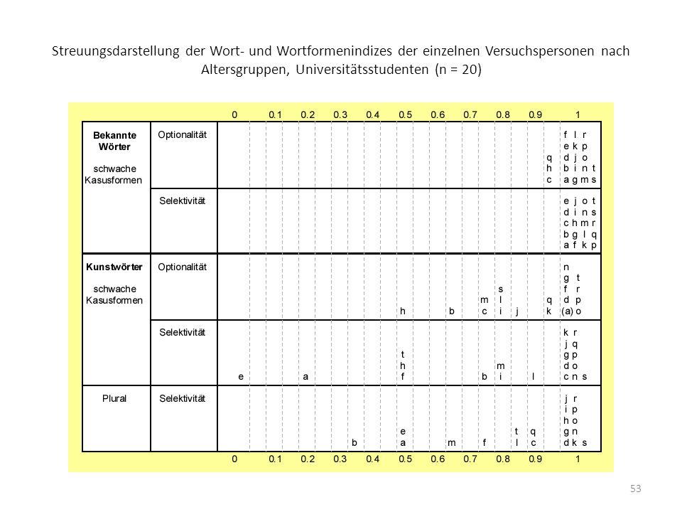Streuungsdarstellung der Wort- und Wortformenindizes der einzelnen Versuchspersonen nach Altersgruppen, Universitätsstudenten (n = 20)