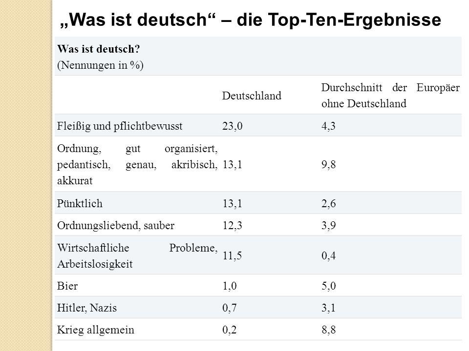 """""""Was ist deutsch – die Top-Ten-Ergebnisse"""