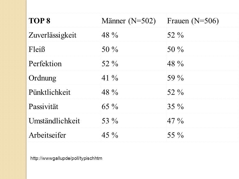 TOP 8 Männer (N=502) Frauen (N=506) Zuverlässigkeit 48 % 52 % Fleiß