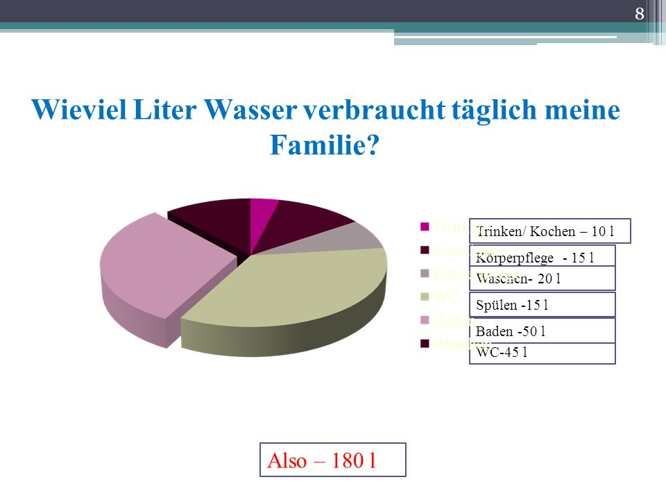 Wieviel Liter Wasser verbraucht täglich meine Familie