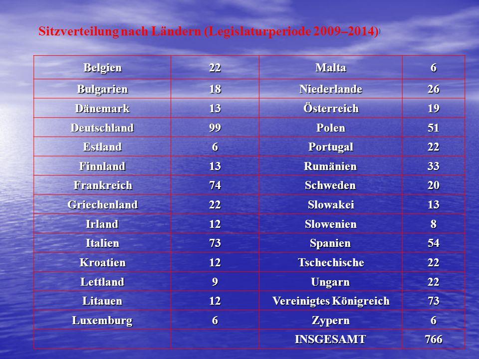 Sitzverteilung nach Ländern (Legislaturperiode 2009–2014))