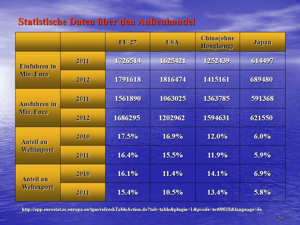 Statistische Daten über den Außenhandel