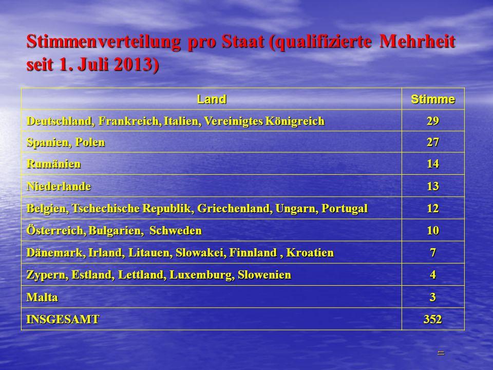 Stimmenverteilung pro Staat (qualifizierte Mehrheit seit 1. Juli 2013)