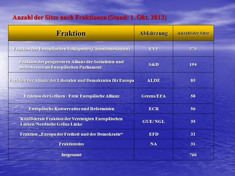 Fraktion Anzahl der Sitze nach Fraktionen (Stand: 1. Okt. 2013)