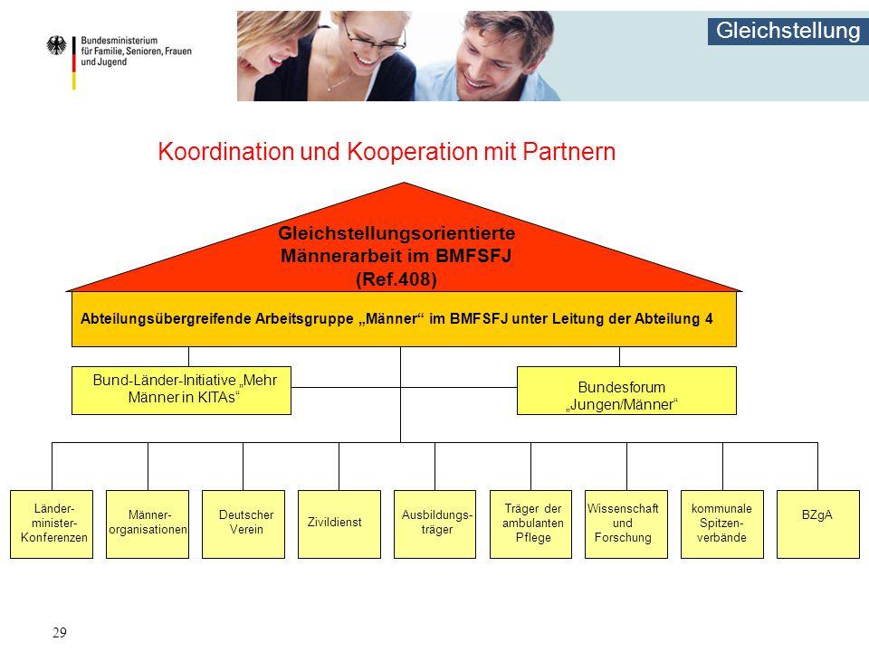 Koordination und Kooperation mit Partnern