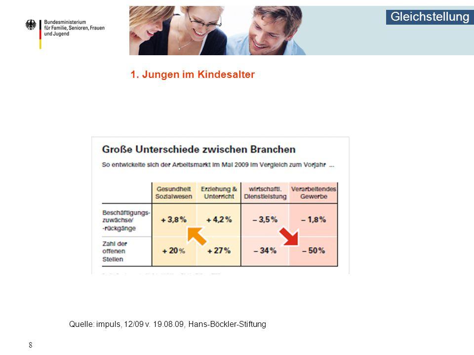 1. Jungen im Kindesalter Quelle: impuls, 12/09 v. 19.08.09, Hans-Böckler-Stiftung