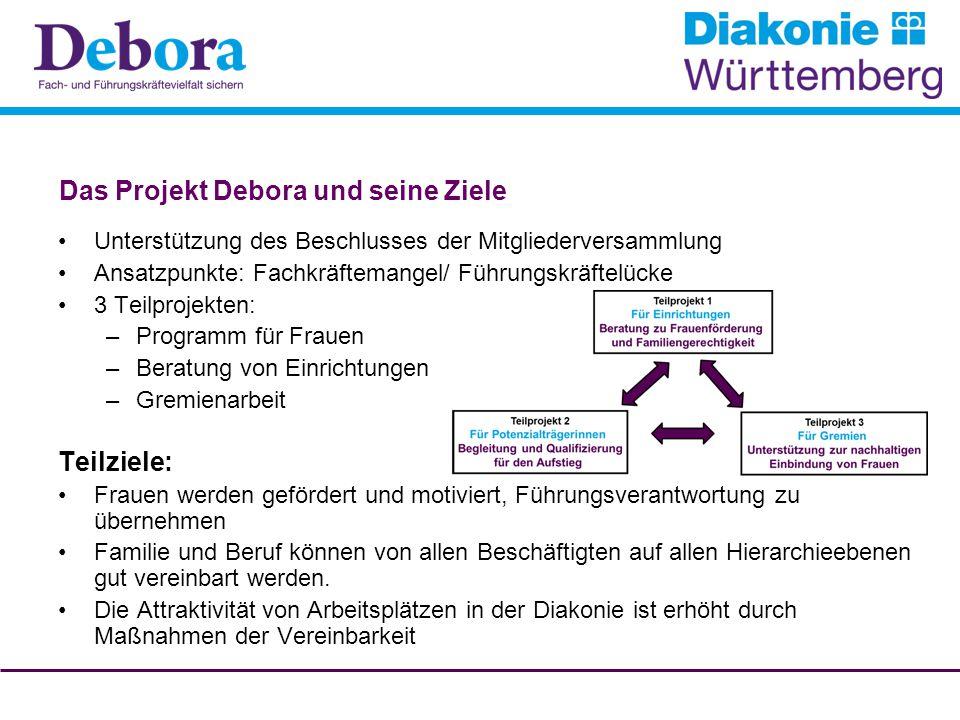 Das Projekt Debora und seine Ziele