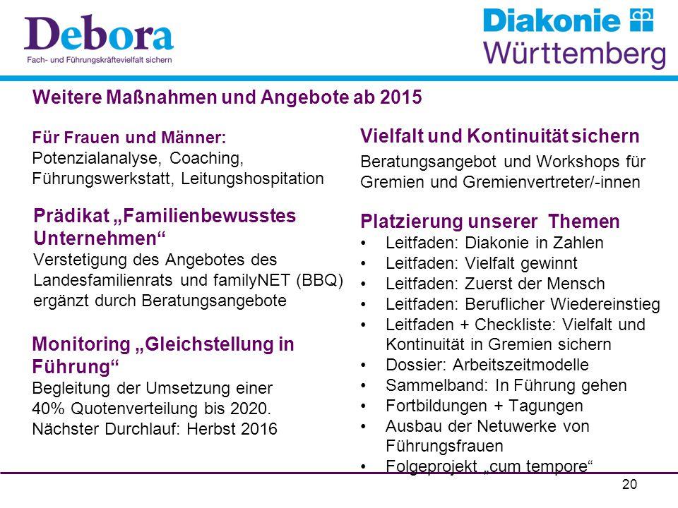 Weitere Maßnahmen und Angebote ab 2015
