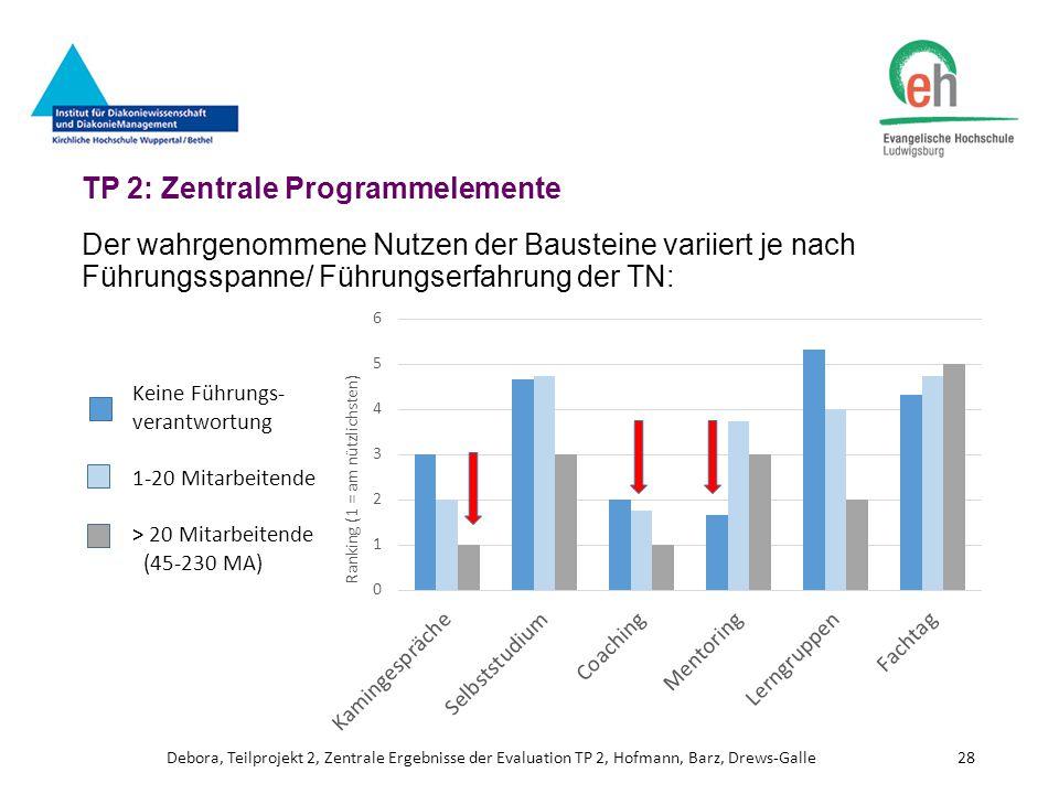 TP 2: Zentrale Programmelemente