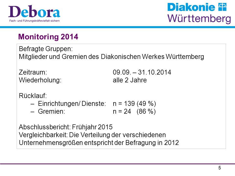 Monitoring 2014 Befragte Gruppen: