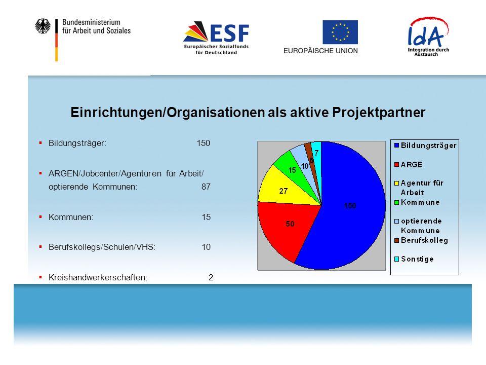 Einrichtungen/Organisationen als aktive Projektpartner