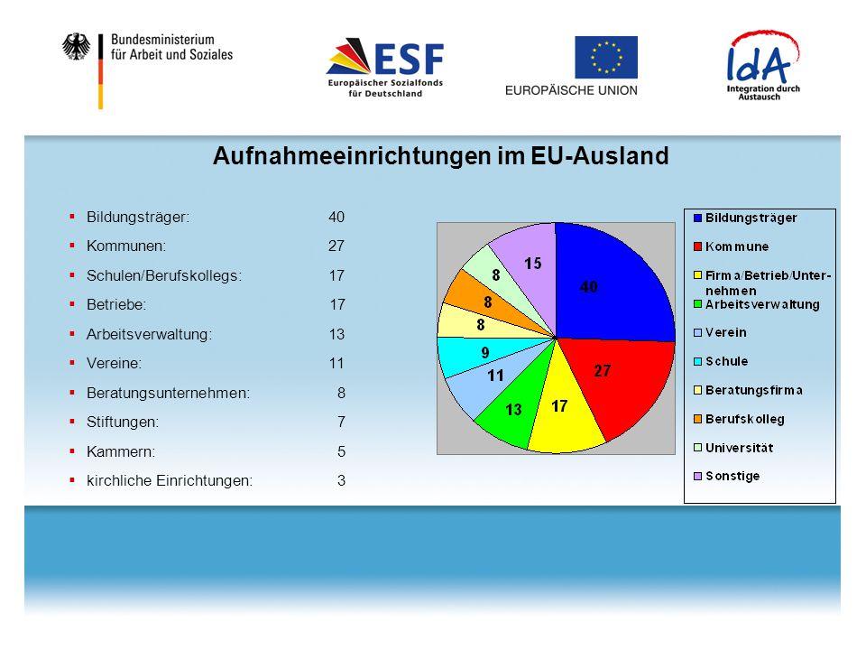 Aufnahmeeinrichtungen im EU-Ausland