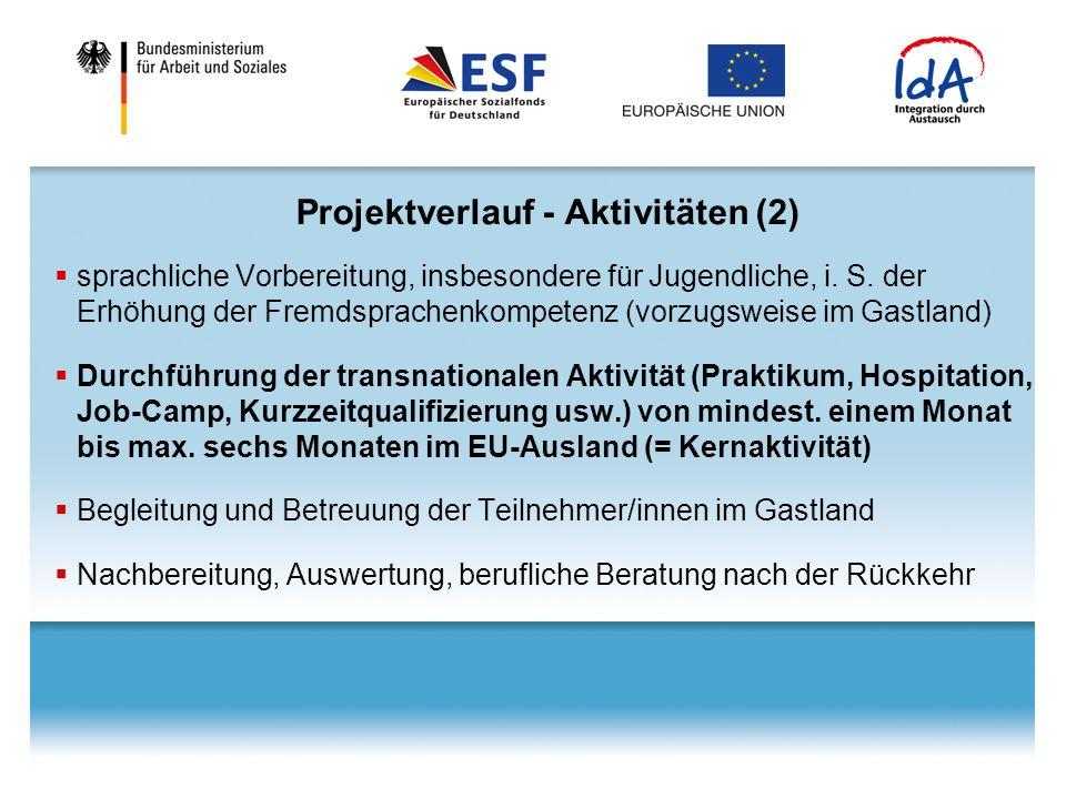 Projektverlauf - Aktivitäten (2)