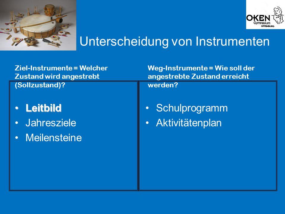 Unterscheidung von Instrumenten