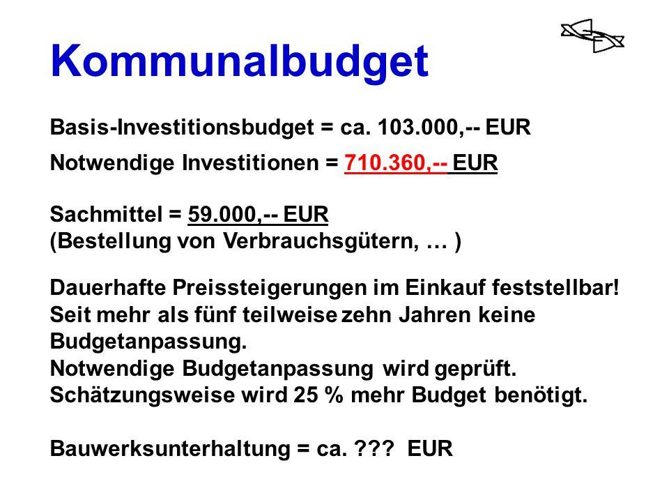 Kommunalbudget Basis-Investitionsbudget = ca. 103.000,-- EUR
