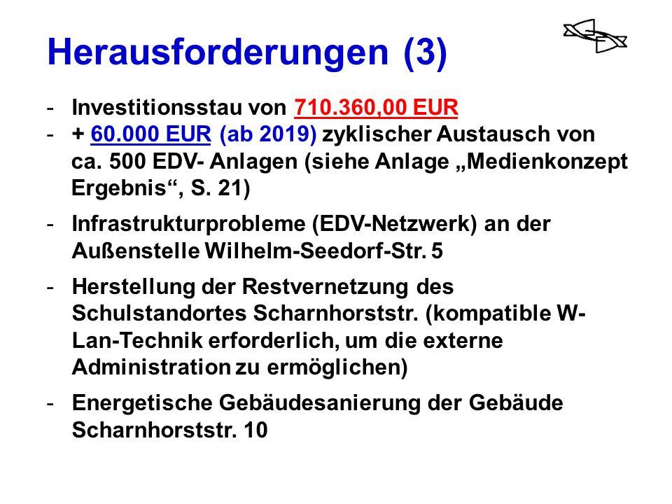Herausforderungen (3) Investitionsstau von 710.360,00 EUR