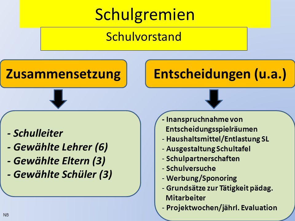 Schulgremien Zusammensetzung Entscheidungen (u.a.) Schulvorstand