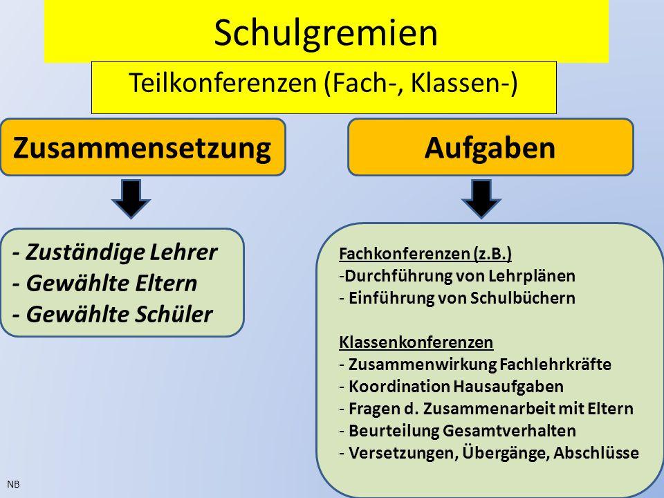 Teilkonferenzen (Fach-, Klassen-)