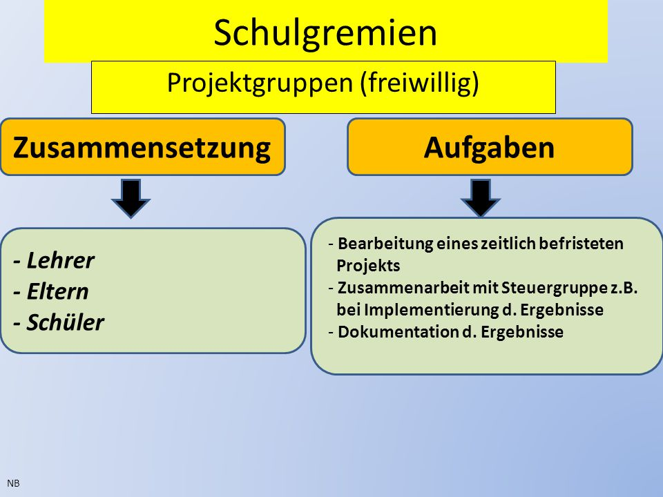 Projektgruppen (freiwillig)