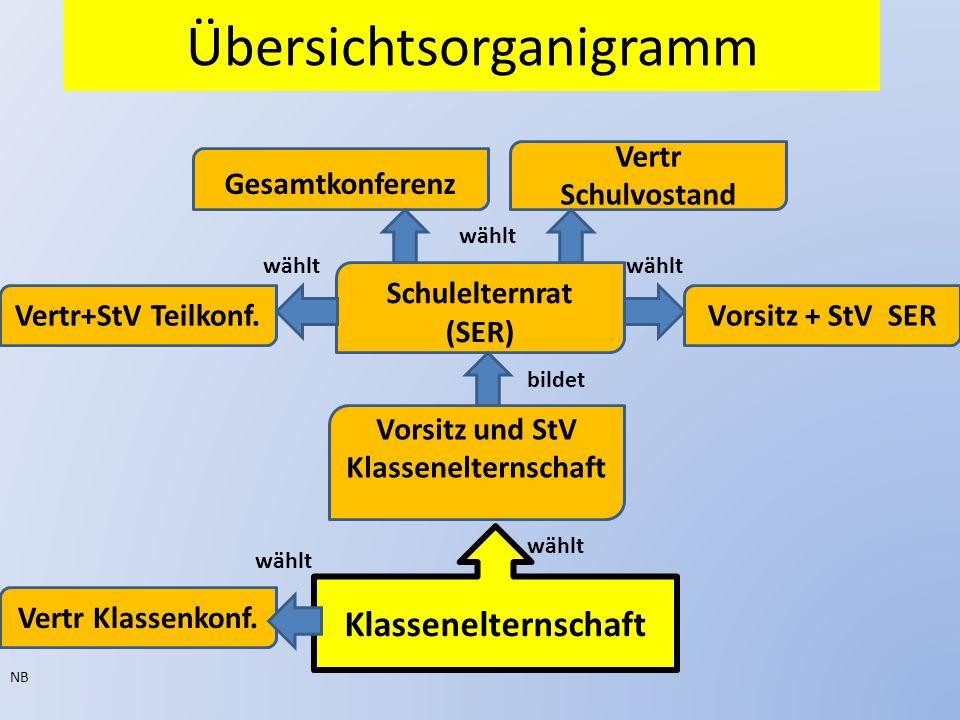Übersichtsorganigramm