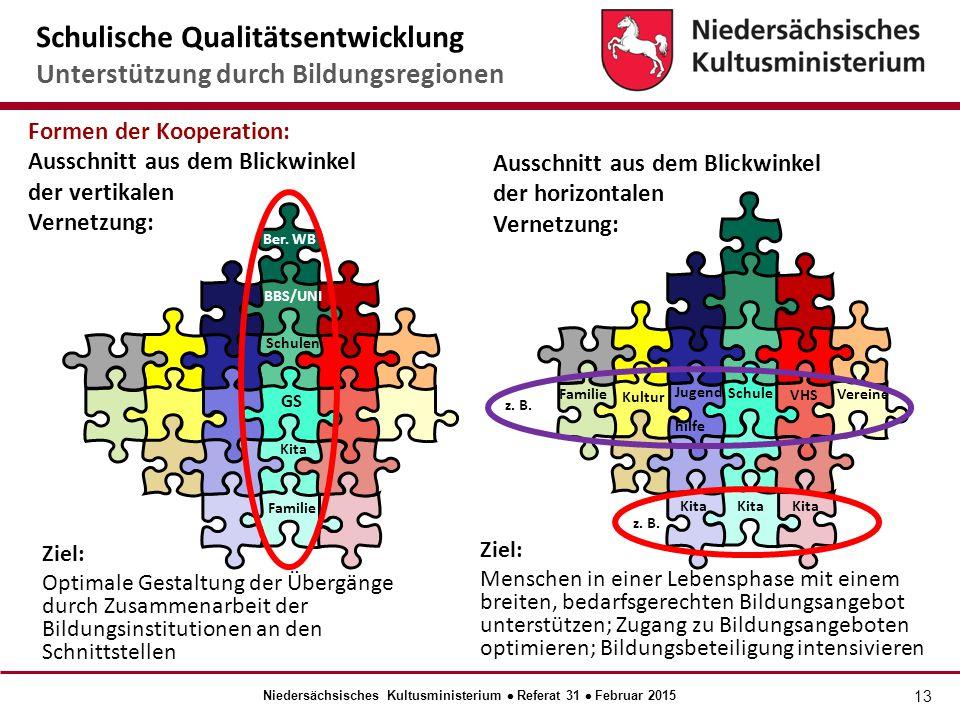 Niedersächsisches Kultusministerium  Referat 31  Februar 2015