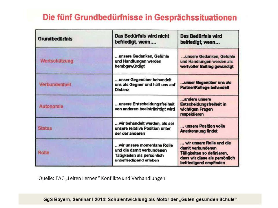 """Quelle: EAC """"Leiten Lernen Konflikte und Verhandlungen"""