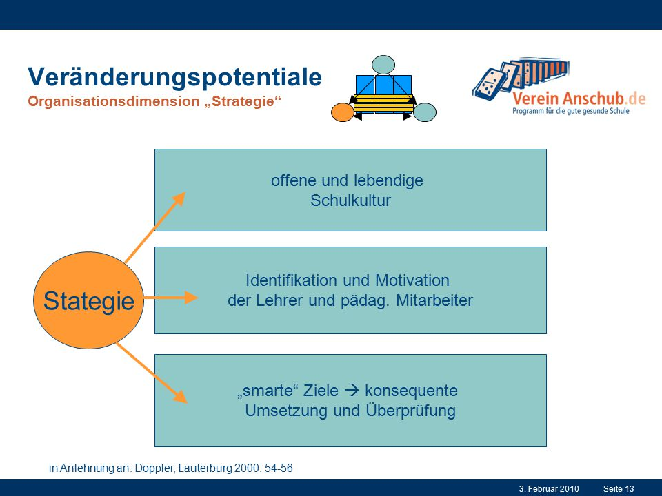 "Veränderungspotentiale Organisationsdimension ""Strategie"