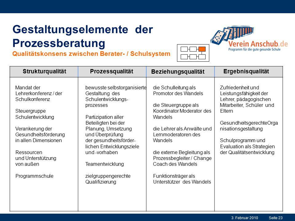Gestaltungselemente der Prozessberatung Qualitätskonsens zwischen Berater- / Schulsystem