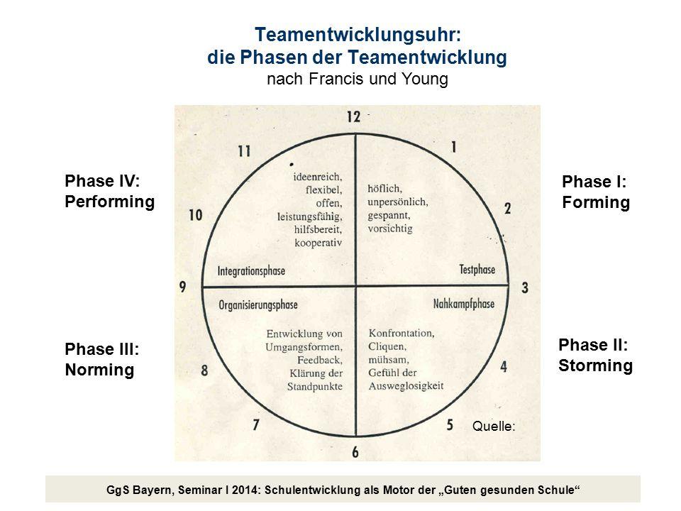 Teamentwicklungsuhr: die Phasen der Teamentwicklung nach Francis und Young